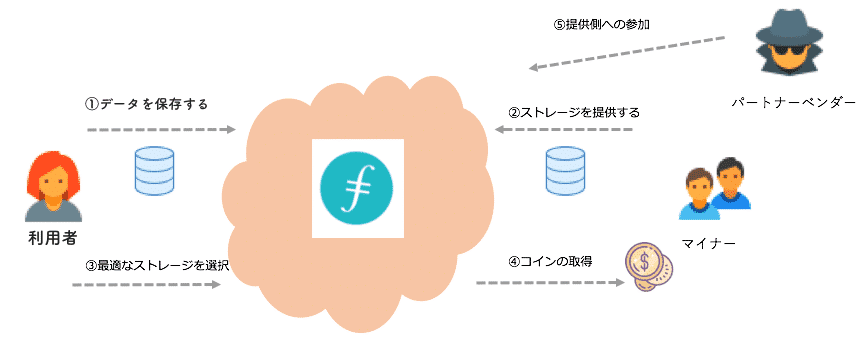 ファイルコインの仕組み
