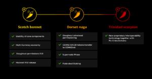 プロジェクトの進行状況、進捗情報について